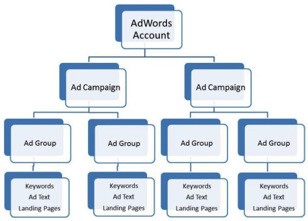 Creative Adwords Campign Ads